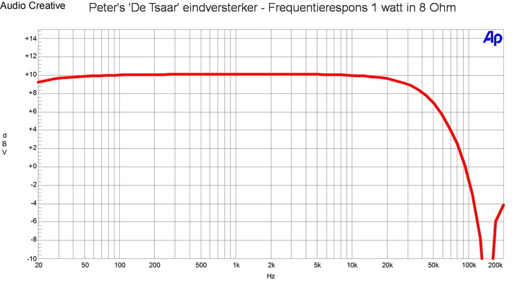 Peters De Tsaar eindversterker - Frequentierespons 1 watt in 8 Ohm
