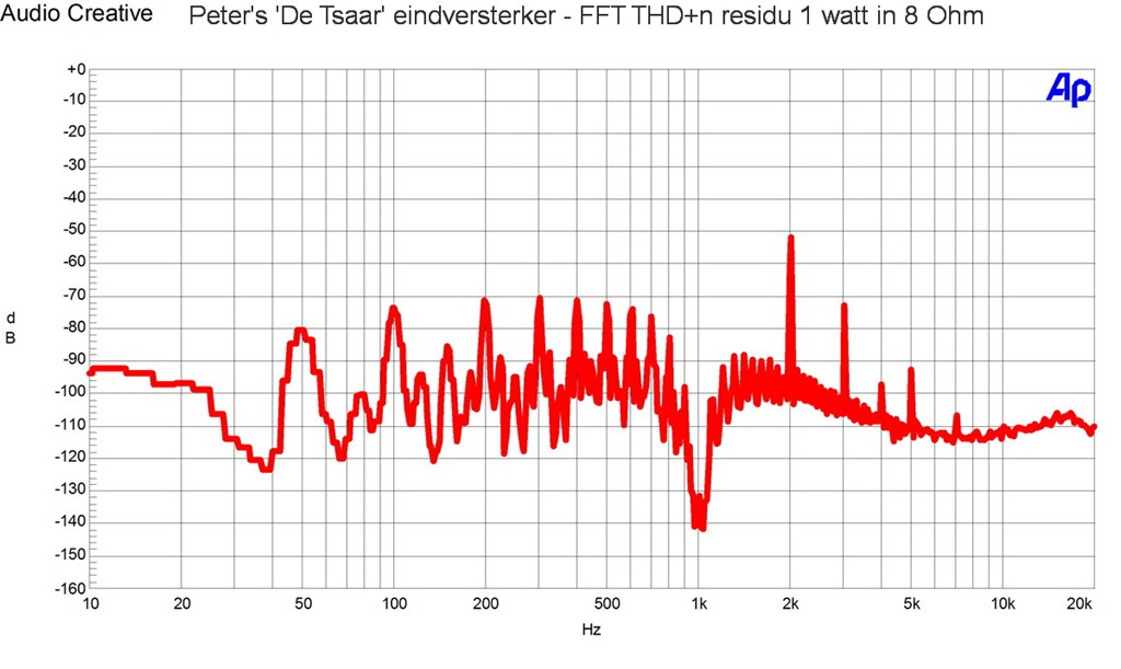 Peters De Tsaar eindversterker - THD n 1 watt in 8 OHm