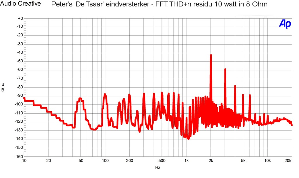 Peters De Tsaar eindversterker - THD n 10 watt in 8 OHm